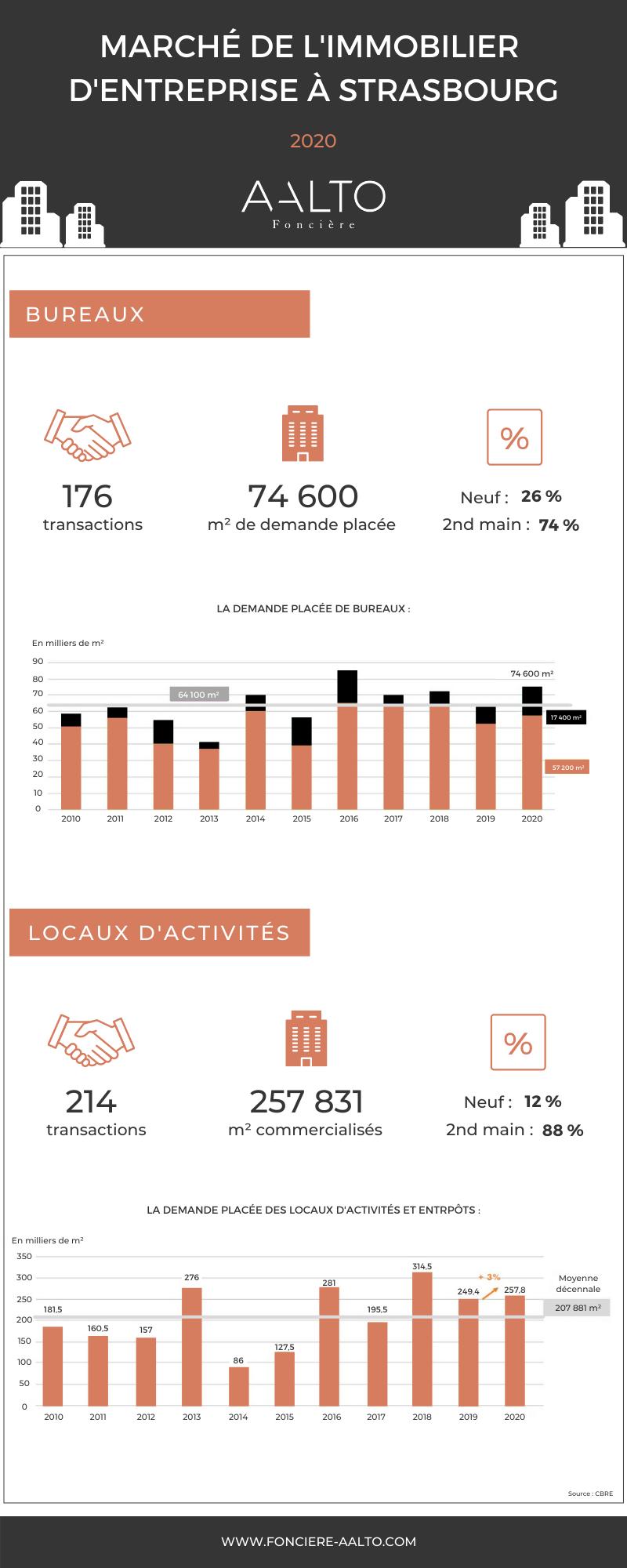 Investir En Immobilier D'entreprise Strasbourg